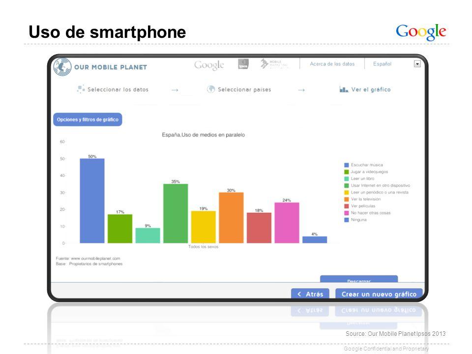 Google Confidential and Proprietary Uso de smartphone Source: Our Mobile Planet Ipsos 2013