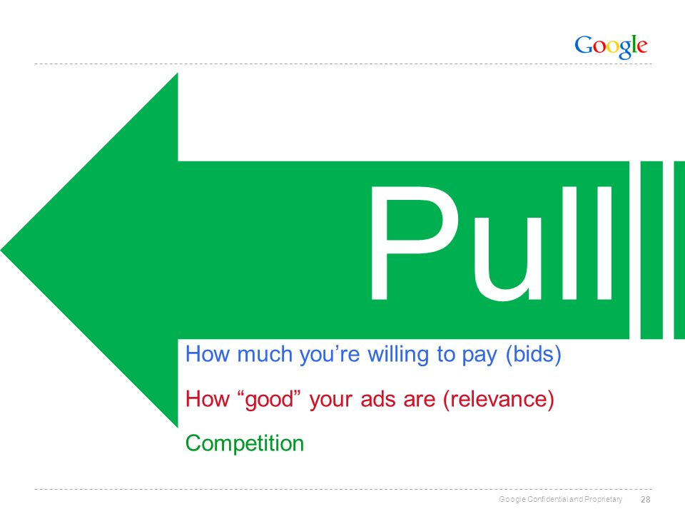 Google Confidential and Proprietary 28 Pull How much youre willing to pay (bids) How good your ads are (relevance) Competition