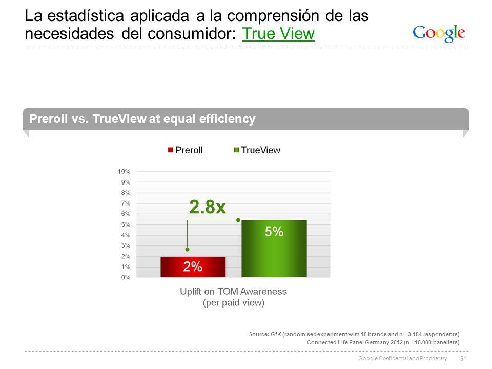 Google Confidential and Proprietary La estadística aplicada a la comprensión de las necesidades del consumidor: True ViewTrue View 31 Preroll vs. True