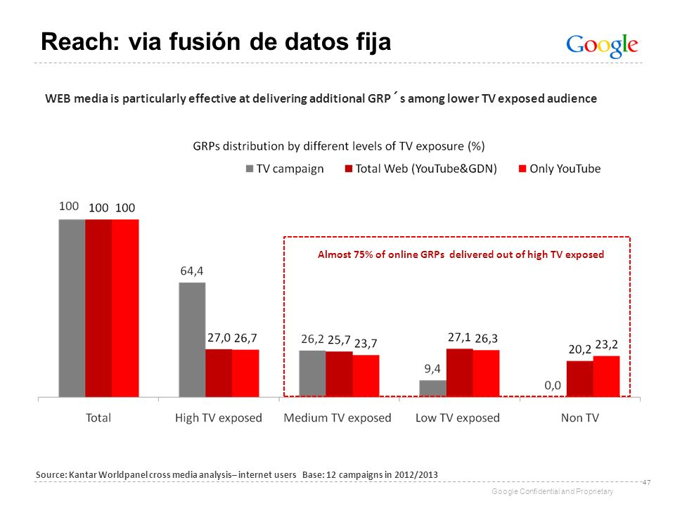 Google Confidential and Proprietary WEB media is particularly effective at delivering additional GRP´s among lower TV exposed audience Almost 75% of o