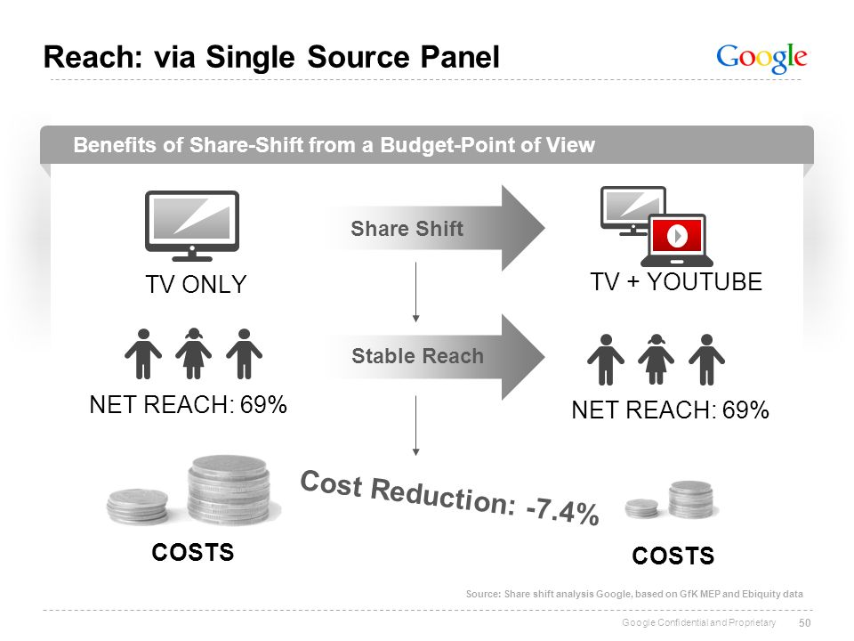 Google Confidential and Proprietary Benefits of Share-Shift from a Budget-Point of View 50 Source: Share shift analysis Google, based on GfK MEP and E