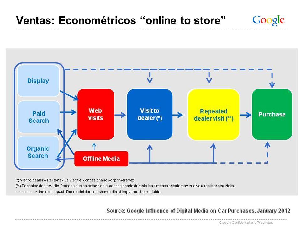 Google Confidential and Proprietary Ventas: Econométricos online to store