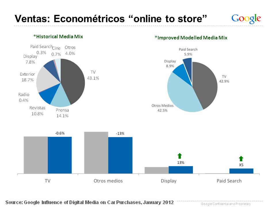 Google Confidential and Proprietary *Historical Media Mix *Improved Modelled Media Mix Ventas: Econométricos online to store