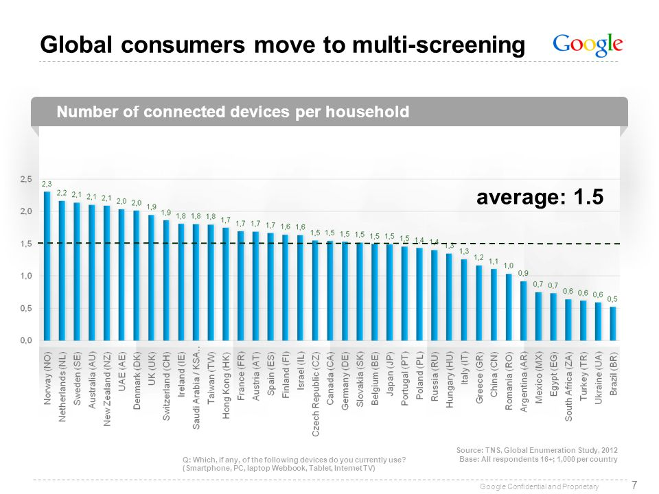 Google Confidential and Proprietary Q1 2012 PC or laptop usage PC / Laptop usage is high in most countries 8 Source: TNS, Global Enumeration Study, 2012 Base: All respondents 16+; 1,000 per country average: 70% Q: Which, if any, of the following devices do you currently use?