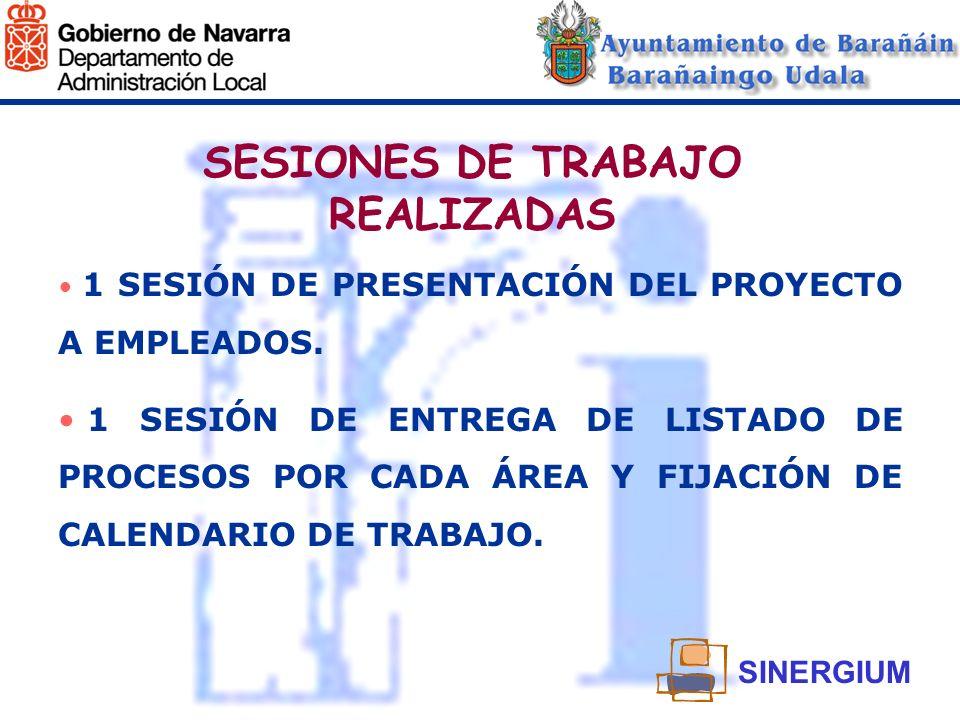 SESIONES DE TRABAJO REALIZADAS 1 SESIÓN DE PRESENTACIÓN DEL PROYECTO A EMPLEADOS. 1 SESIÓN DE ENTREGA DE LISTADO DE PROCESOS POR CADA ÁREA Y FIJACIÓN