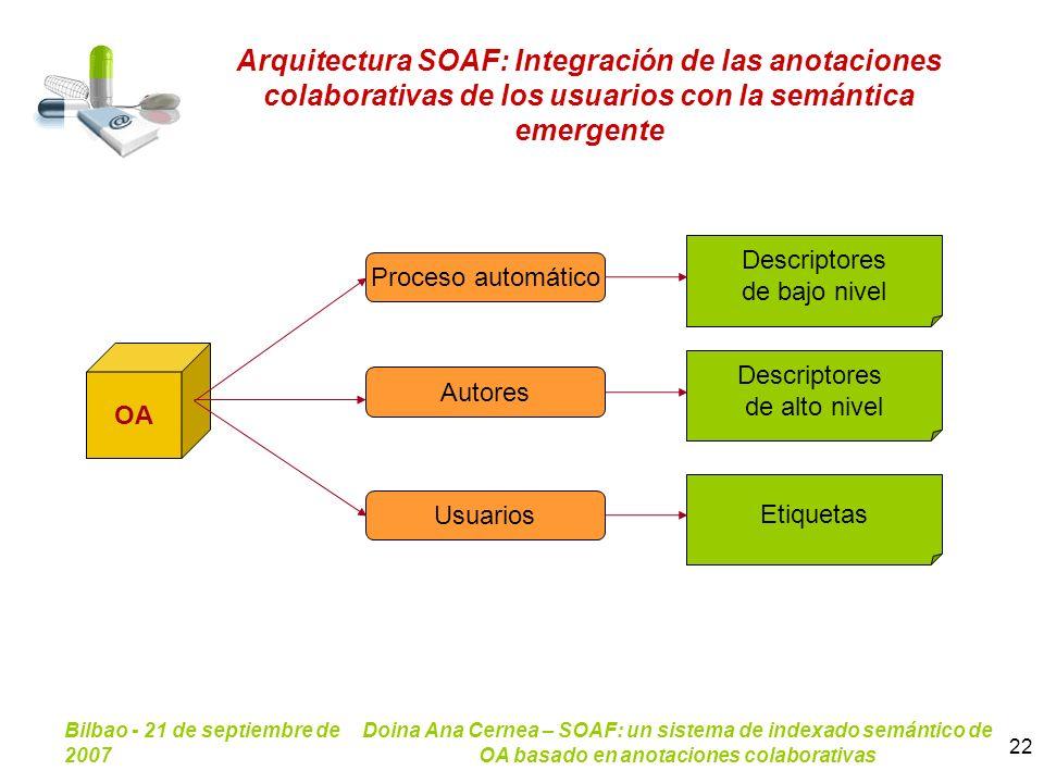 Bilbao - 21 de septiembre de 2007 Doina Ana Cernea – SOAF: un sistema de indexado semántico de OA basado en anotaciones colaborativas 22 Arquitectura