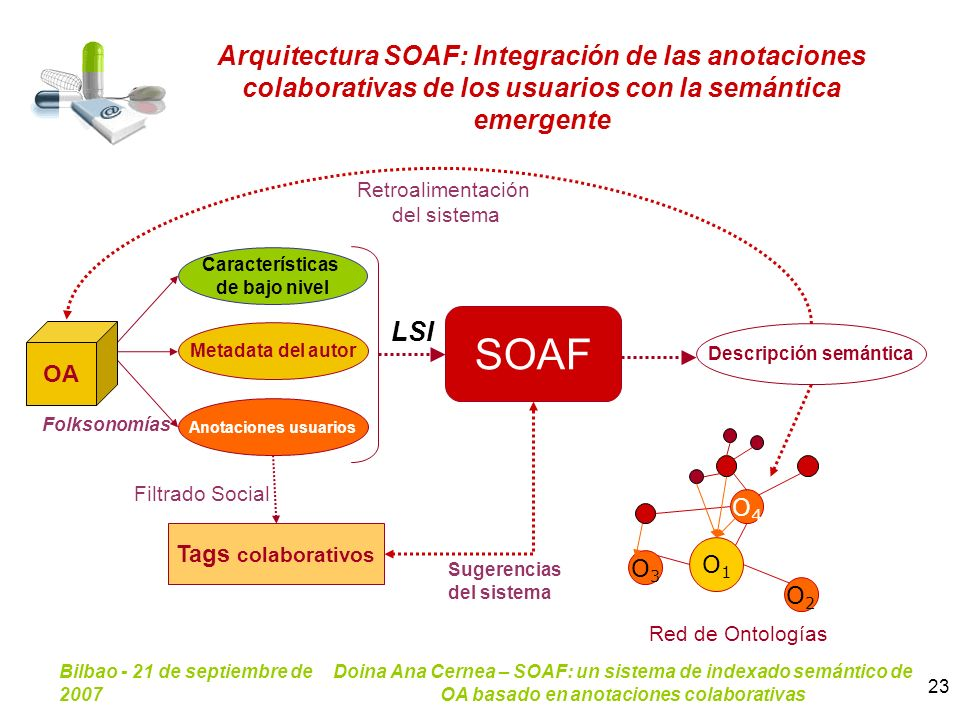 Bilbao - 21 de septiembre de 2007 Doina Ana Cernea – SOAF: un sistema de indexado semántico de OA basado en anotaciones colaborativas 23 Arquitectura