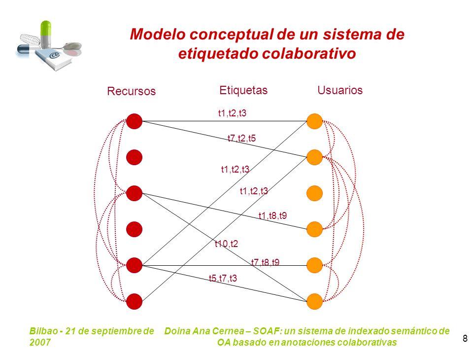 Bilbao - 21 de septiembre de 2007 Doina Ana Cernea – SOAF: un sistema de indexado semántico de OA basado en anotaciones colaborativas 8 t1,t8,t9 t7,t2