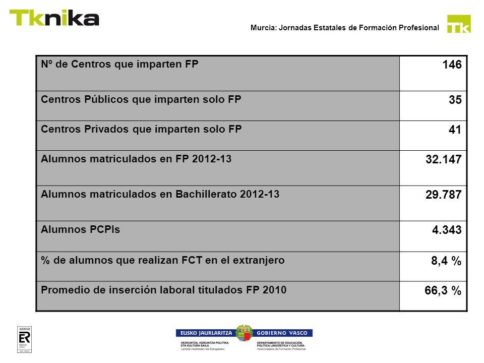 Murcia: Jornadas Estatales de Formación Profesional TECNOLOGICO.