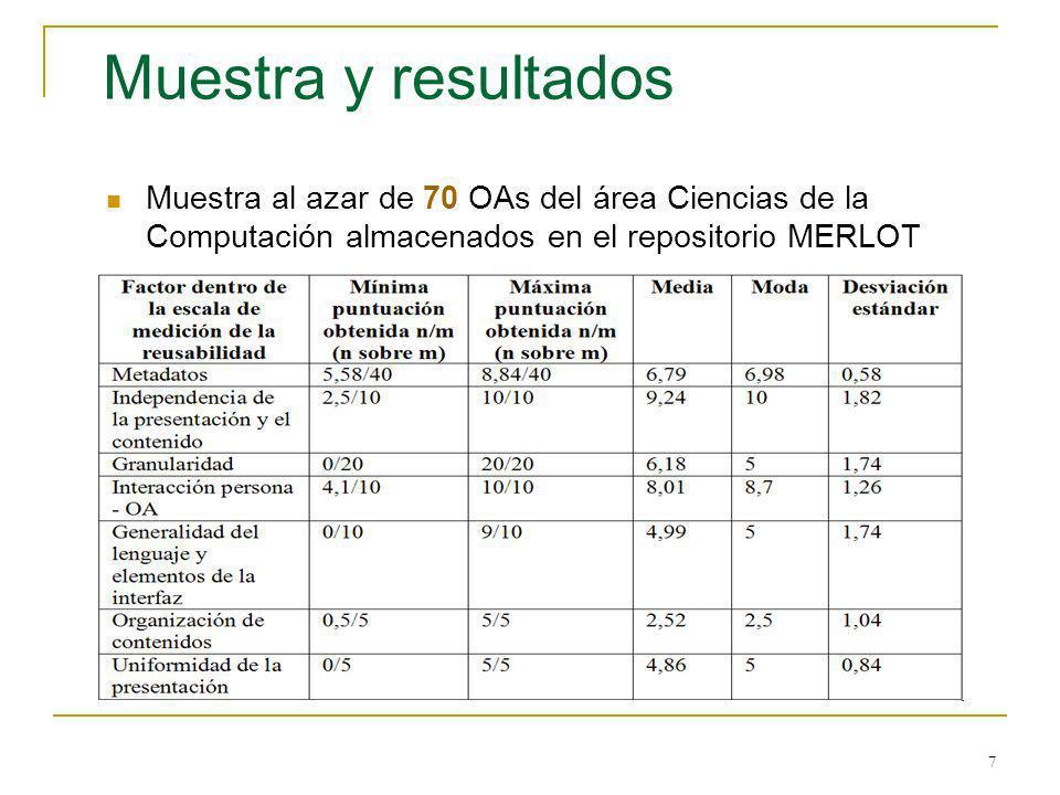 7 Muestra y resultados Muestra al azar de 70 OAs del área Ciencias de la Computación almacenados en el repositorio MERLOT