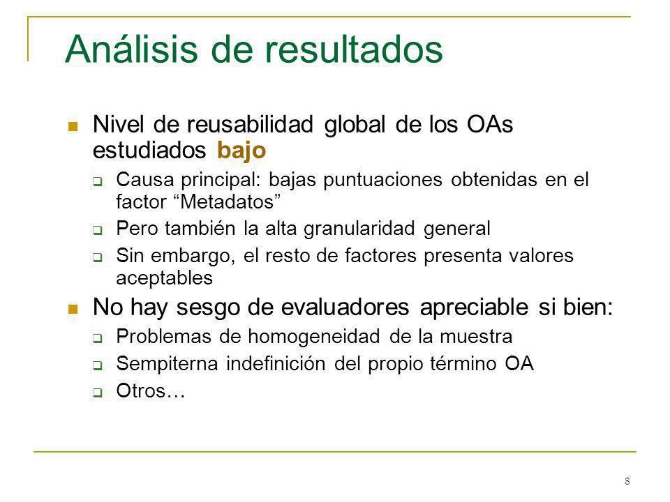 8 Análisis de resultados Nivel de reusabilidad global de los OAs estudiados bajo Causa principal: bajas puntuaciones obtenidas en el factor Metadatos