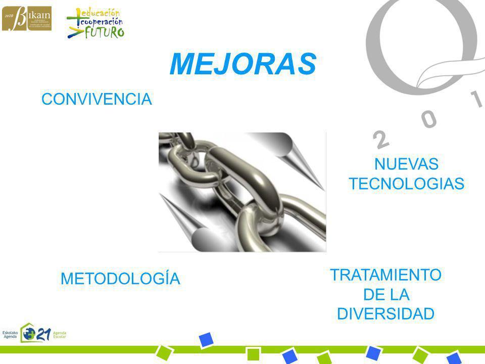 Bihotz Gaztea Ikastola MEJORAS CONVIVENCIA NUEVAS TECNOLOGIAS METODOLOGÍA TRATAMIENTO DE LA DIVERSIDAD