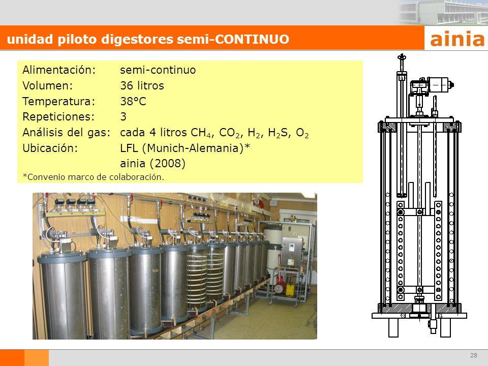 28 Alimentación:semi-continuo Volumen:36 litros Temperatura:38°C Repeticiones:3 Análisis del gas:cada 4 litros CH 4, CO 2, H 2, H 2 S, O 2 Ubicación:L