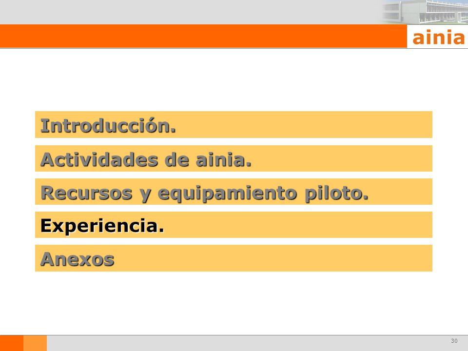 30 Introducción. Actividades de ainia. Recursos y equipamiento piloto. Experiencia. Anexos