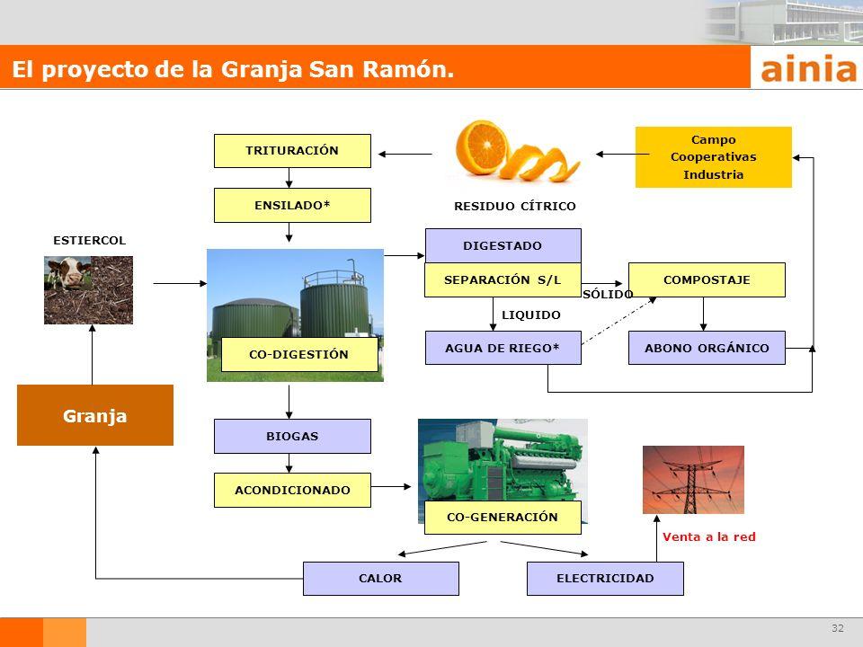 32 El proyecto de la Granja San Ramón. TRITURACIÓN ENSILADO* SEPARACIÓN S/L AGUA DE RIEGO* COMPOSTAJE CO-DIGESTIÓN LIQUIDO SÓLIDO ABONO ORGÁNICO BIOGA