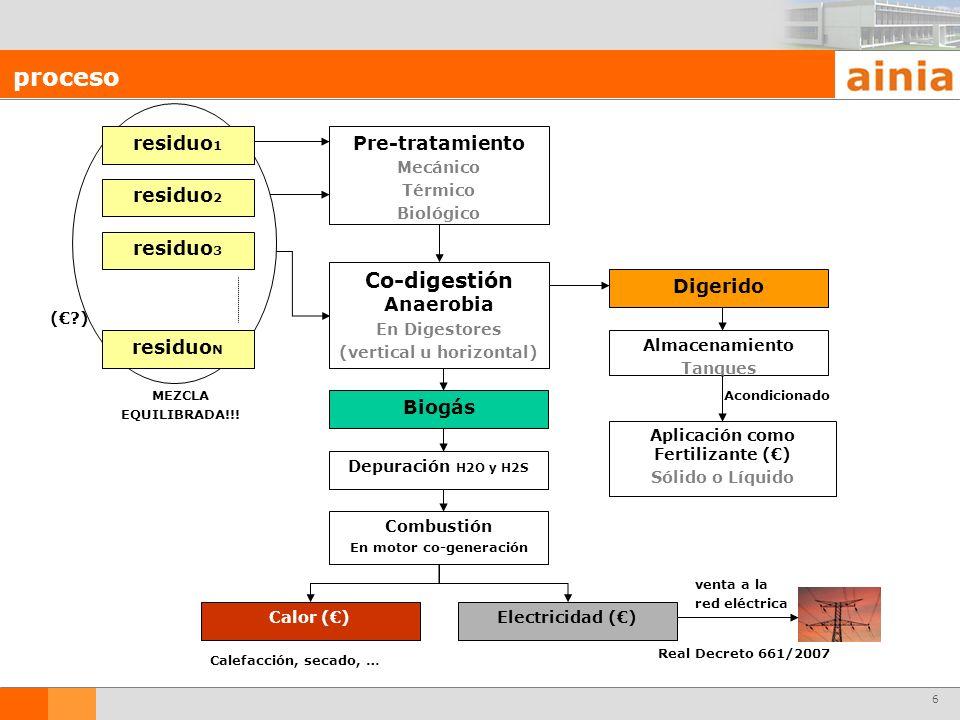 6 proceso Pre-tratamiento Mecánico Térmico Biológico Co-digestión Anaerobia En Digestores (vertical u horizontal) Biogás Digerido Depuración H2O y H2S