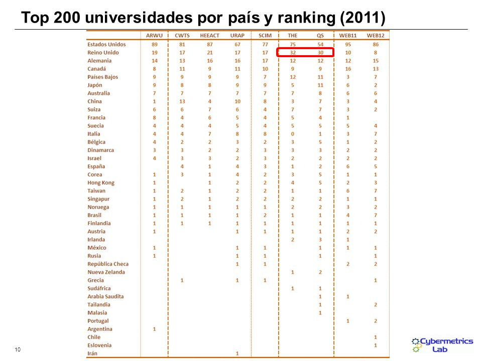 10 Top 200 universidades por país y ranking (2011)