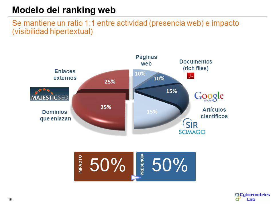 Modelo del ranking web 15 IMPACTO 50% PRESENCIA 50% Páginas web Documentos (rich files) Enlaces externos Dominios que enlazan Se mantiene un ratio 1:1