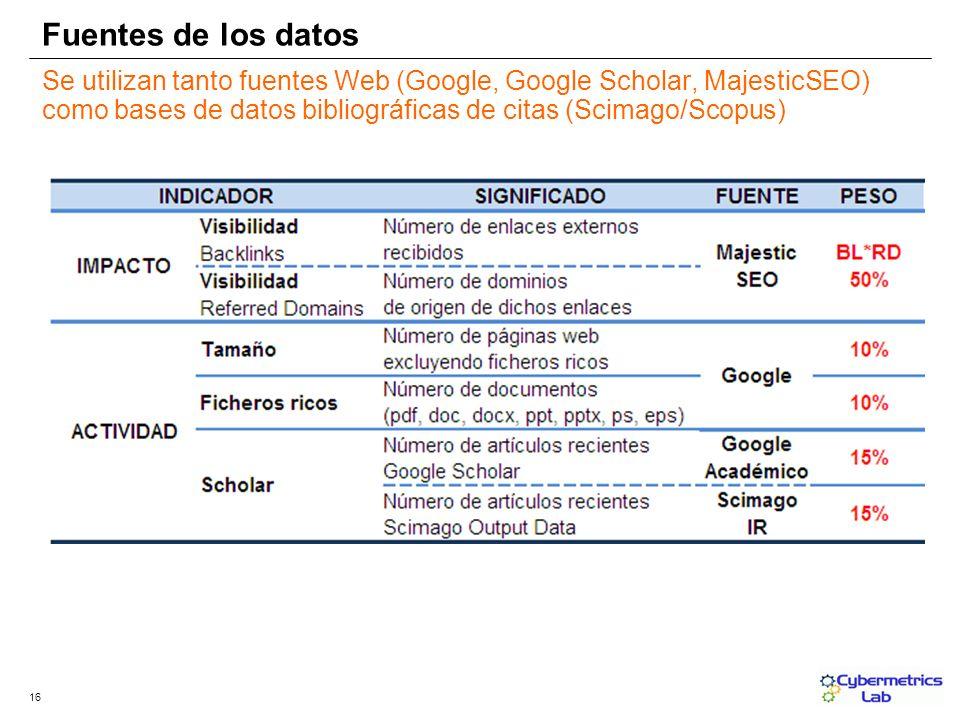Fuentes de los datos 16 Se utilizan tanto fuentes Web (Google, Google Scholar, MajesticSEO) como bases de datos bibliográficas de citas (Scimago/Scopu