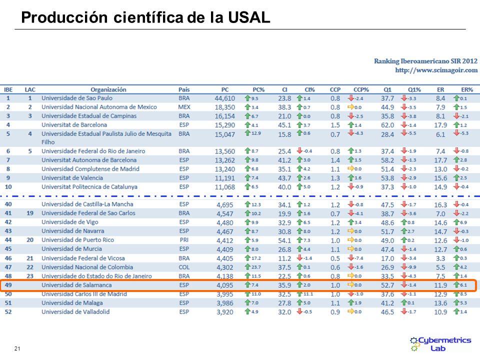 21 Producción científica de la USAL