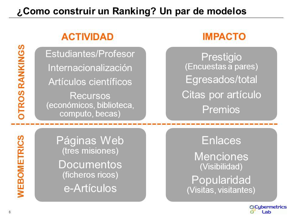 Estudiantes/Profesor Internacionalización Artículos científicos Recursos (económicos, biblioteca, computo, becas) Páginas Web (tres misiones) Document