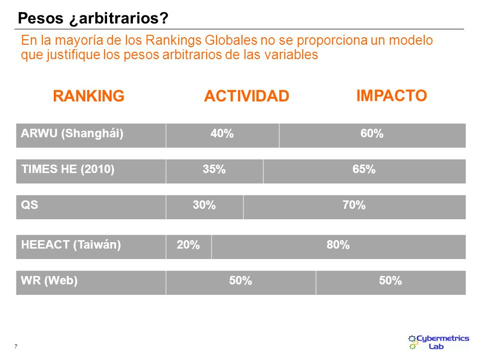 ACTIVIDAD IMPACTO ARWU (Shanghái)40%60% RANKING QS30%70% TIMES HE (2010)35%65% HEEACT (Taiwán)20%80% WR (Web)50% Pesos ¿arbitrarios? En la mayoría de