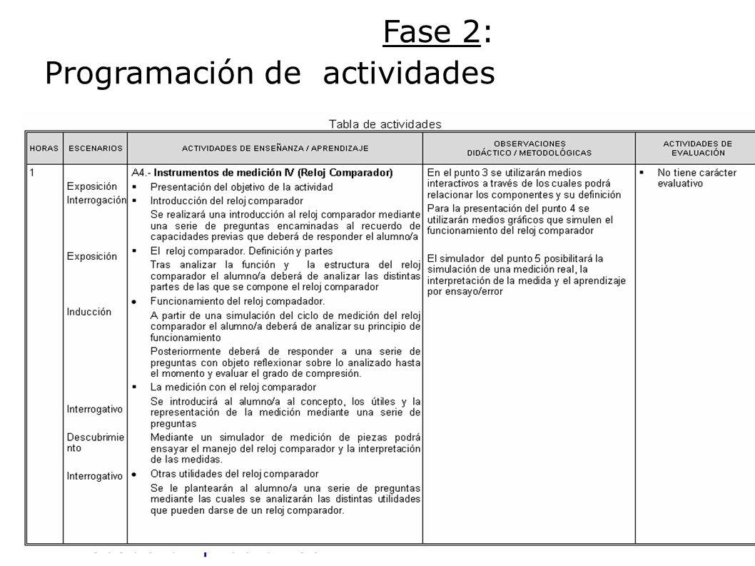 Fase 2: Programación de actividades Diseño instruccional Creación de expectativas y motivación Recuerdo de las capacidades previas Provocar el aprendi