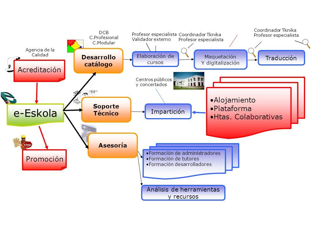 Maquetación Y digitalización Traducción Elaboración de cursos Profesor especialista Validador externo Coordinador Tknika Profesor especialista Coordin