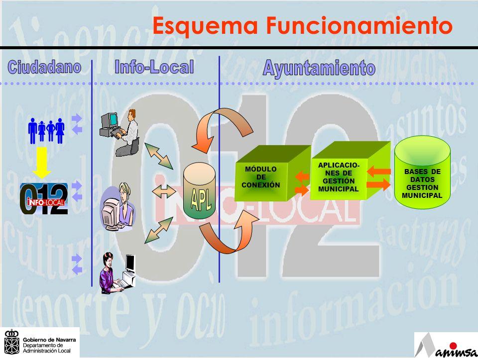 APLICACIO- NES DE GESTIÓN MUNICIPAL MÓDULO DE CONEXIÓN BASES DE DATOS GESTION MUNICIPAL Esquema Funcionamiento