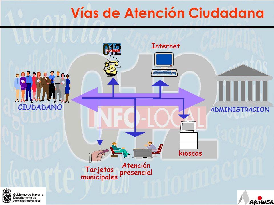 Infolocal: portal virtual AALL CIUDADANO ADMINISTRACION Internet Tarjetas municipales Atención presencial kioscos Infolocal