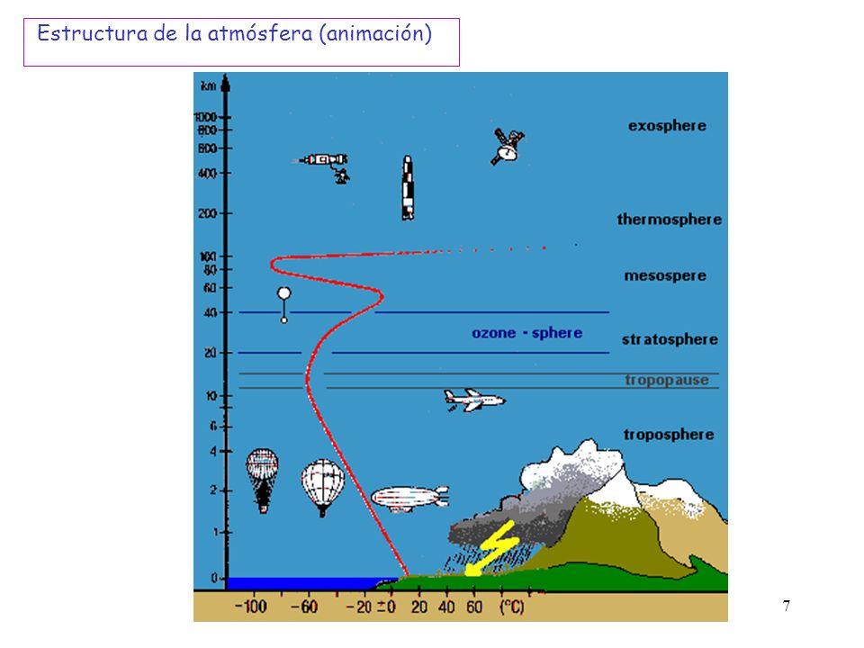 7 Estructura de la atmósfera (animación)