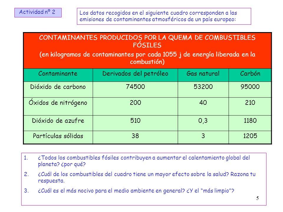 5 Los datos recogidos en el siguiente cuadro corresponden a las emisiones de contaminantes atmosféricos de un país europeo: CONTAMINANTES PRODUCIDOS P