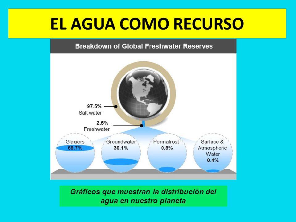 EL AGUA COMO RECURSO Gráficos que muestran la distribución del agua en nuestro planeta