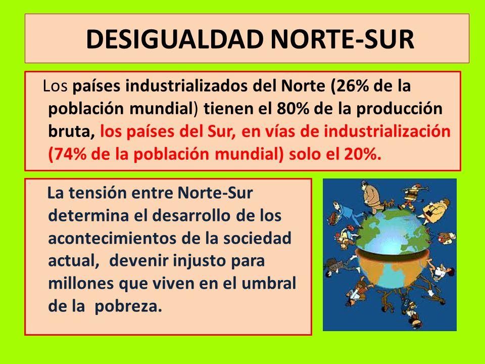 DESIGUALDAD NORTE-SUR Los países industrializados del Norte (26% de la población mundial) tienen el 80% de la producción bruta, los países del Sur, en