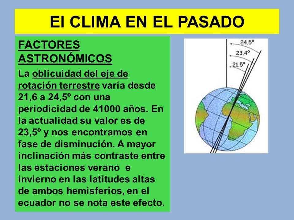 El CLIMA EN EL PASADO FACTORES ASTRONÓMICOS La oblicuidad del eje de rotación terrestre varía desde 21,6 a 24,5º con una periodicidad de 41000 años. E