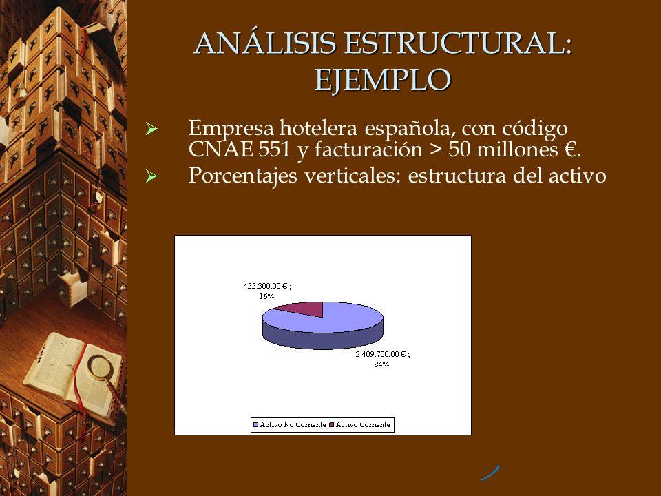 ANÁLISIS ESTRUCTURAL: EJEMPLO Empresa hotelera española, con código CNAE 551 y facturación > 50 millones. Porcentajes verticales: estructura del activ