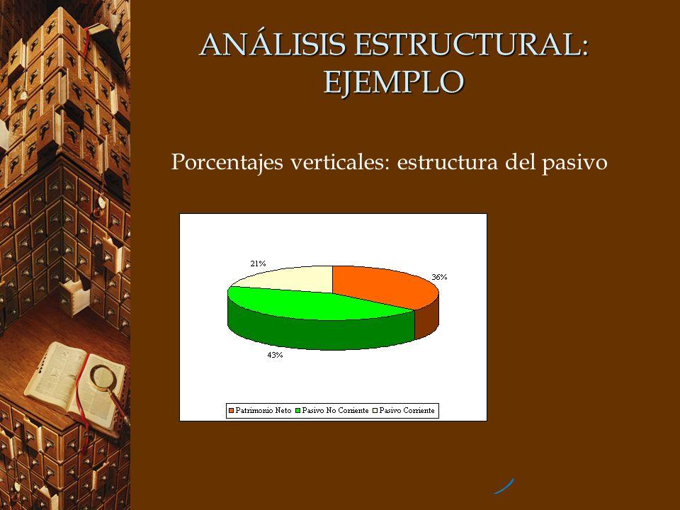 ANÁLISIS ESTRUCTURAL: EJEMPLO Porcentajes verticales: estructura del pasivo