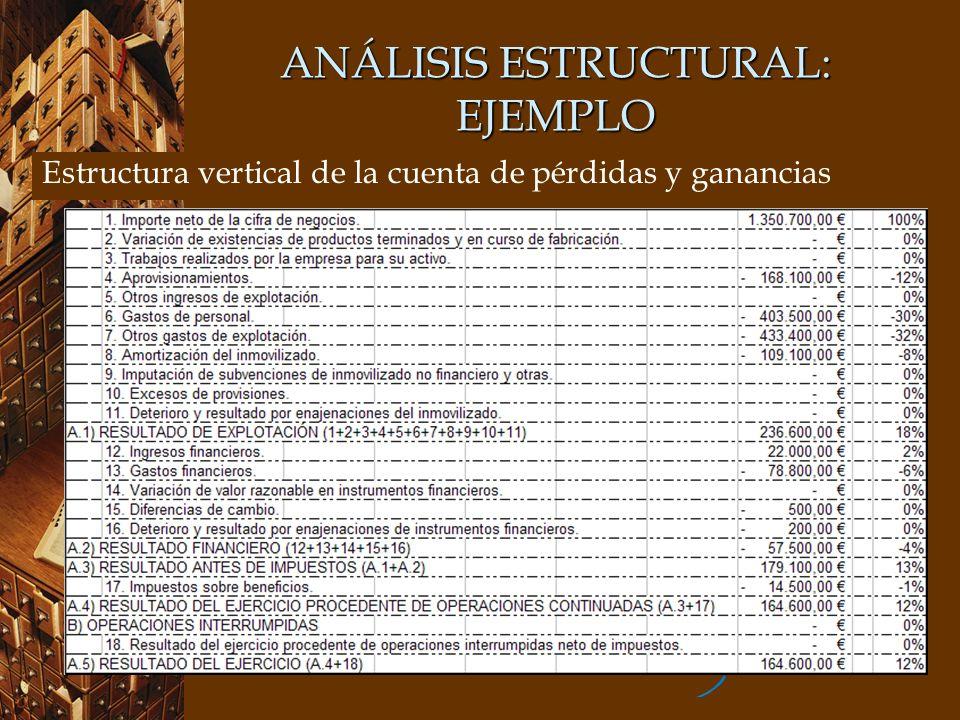 ANÁLISIS ESTRUCTURAL: EJEMPLO Estructura vertical de la cuenta de pérdidas y ganancias
