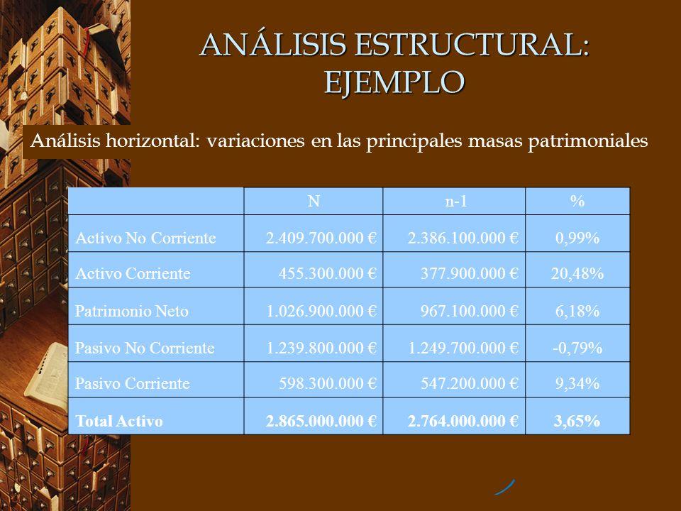 ANÁLISIS ESTRUCTURAL: EJEMPLO Análisis horizontal: variaciones en las principales masas patrimoniales N n-1% Activo No Corriente2.409.700.000 2.386.10