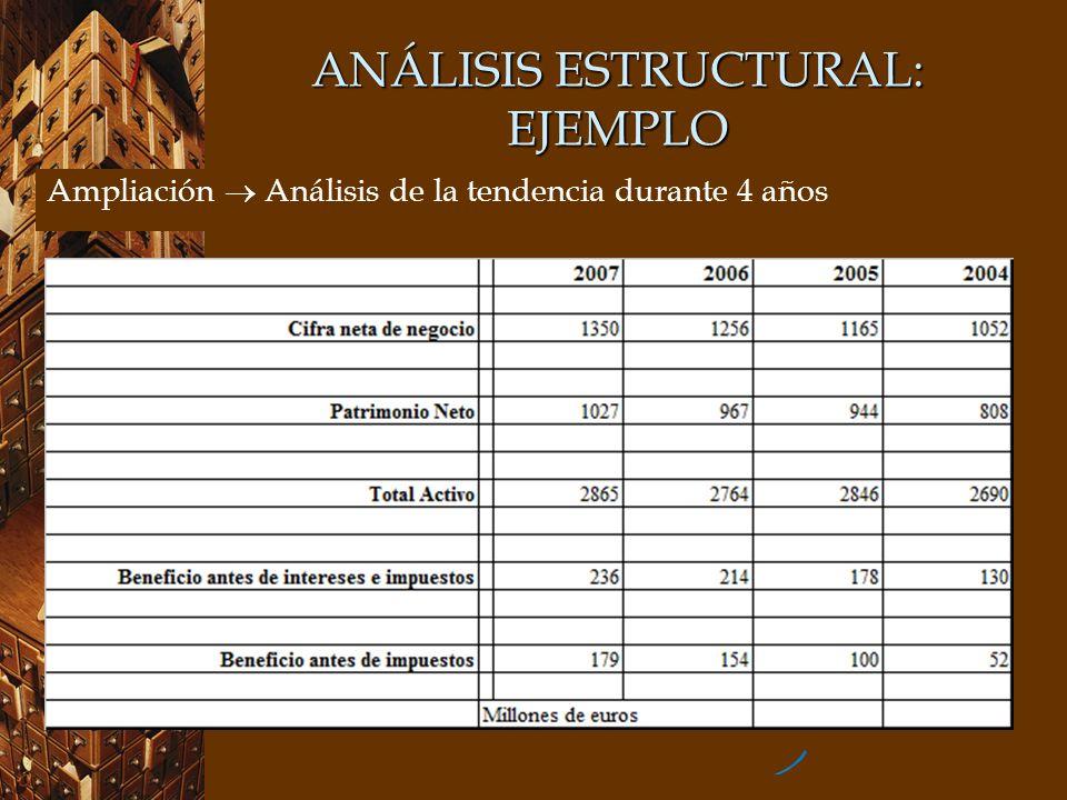 ANÁLISIS ESTRUCTURAL: EJEMPLO Ampliación Análisis de la tendencia durante 4 años