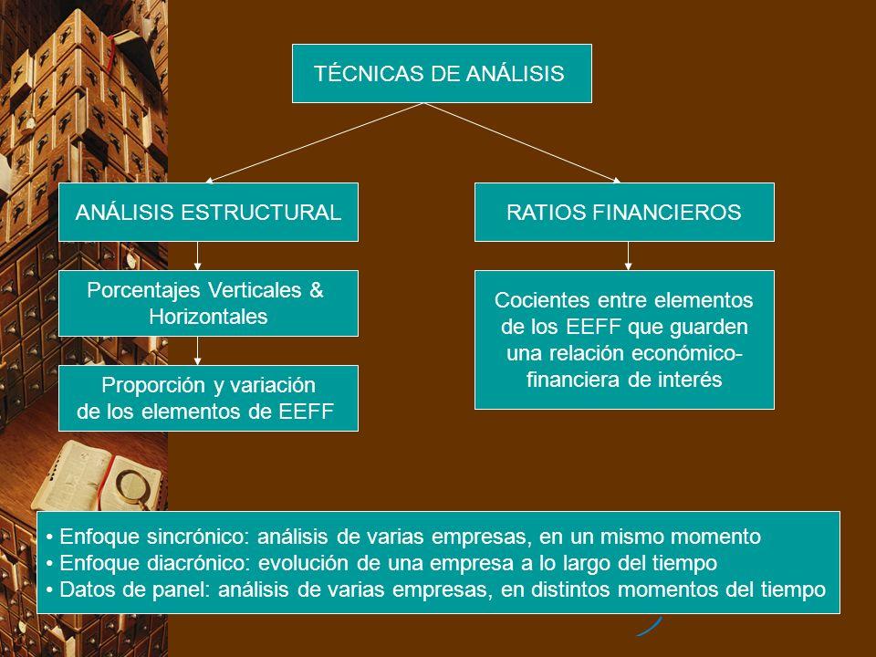 TÉCNICAS DE ANÁLISIS ANÁLISIS ESTRUCTURAL Porcentajes Verticales & Horizontales Proporción y variación de los elementos de EEFF RATIOS FINANCIEROS Coc