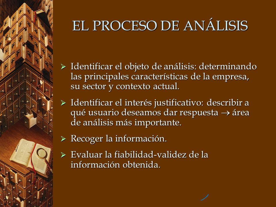EL PROCESO DE ANÁLISIS Identificar el objeto de análisis: determinando las principales características de la empresa, su sector y contexto actual. Ide