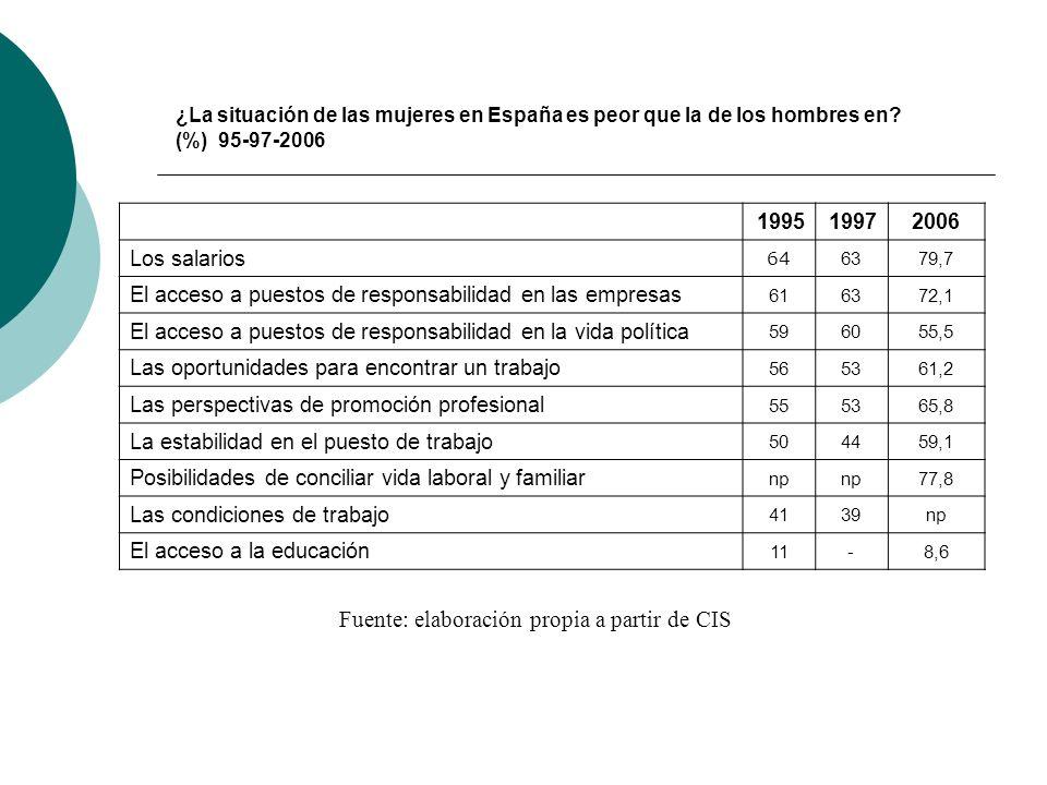 ¿La situación de las mujeres en España es peor que la de los hombres en.