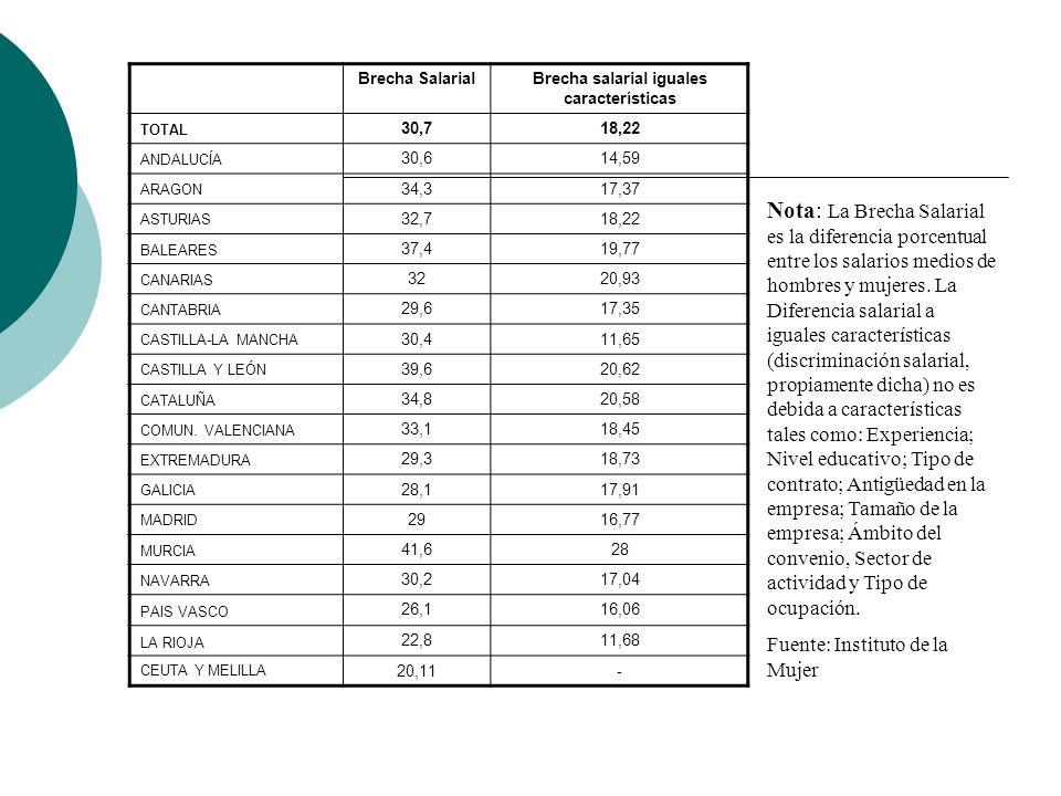 Brecha SalarialBrecha salarial iguales características TOTAL 30,718,22 ANDALUCÍA 30,614,59 ARAGON 34,317,37 ASTURIAS 32,718,22 BALEARES 37,419,77 CANARIAS 3220,93 CANTABRIA 29,617,35 CASTILLA-LA MANCHA 30,411,65 CASTILLA Y LEÓN 39,620,62 CATALUÑA 34,820,58 COMUN.