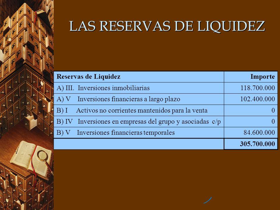 LAS RESERVAS DE LIQUIDEZ Reservas de LiquidezImporte A) III. Inversiones inmobiliarias118.700.000 A) V Inversiones financieras a largo plazo102.400.00