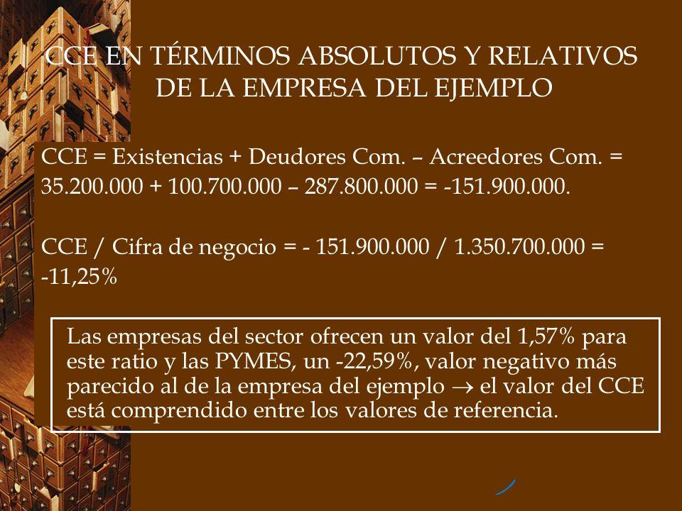 CCE EN TÉRMINOS ABSOLUTOS Y RELATIVOS DE LA EMPRESA DEL EJEMPLO CCE = Existencias + Deudores Com. – Acreedores Com. = 35.200.000 + 100.700.000 – 287.8