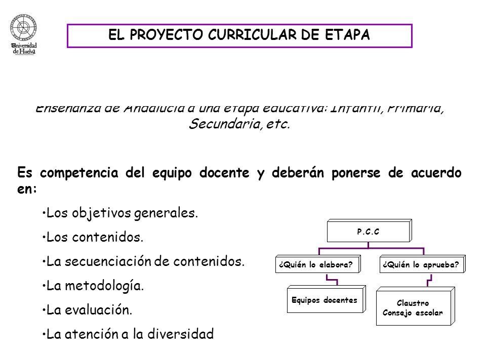 Supone la concreción del Diseño Curricular Base y de los Decretos de Enseñanza de Andalucía a una etapa educativa: Infantil, Primaria, Secundaria, etc
