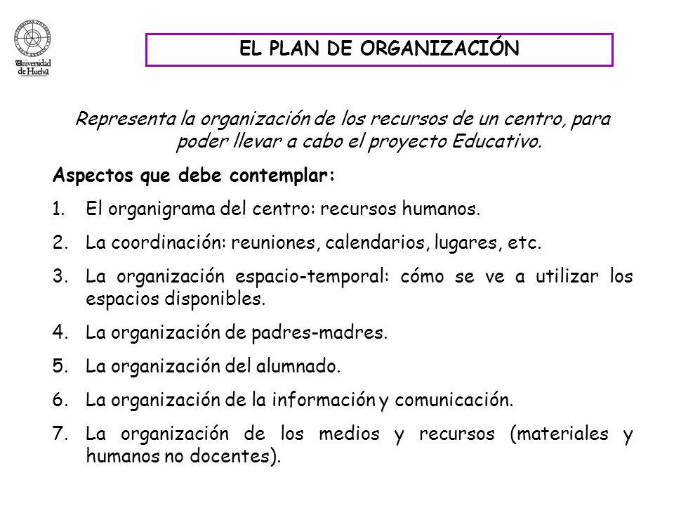 EL PLAN DE ORGANIZACIÓN Representa la organización de los recursos de un centro, para poder llevar a cabo el proyecto Educativo. Aspectos que debe con