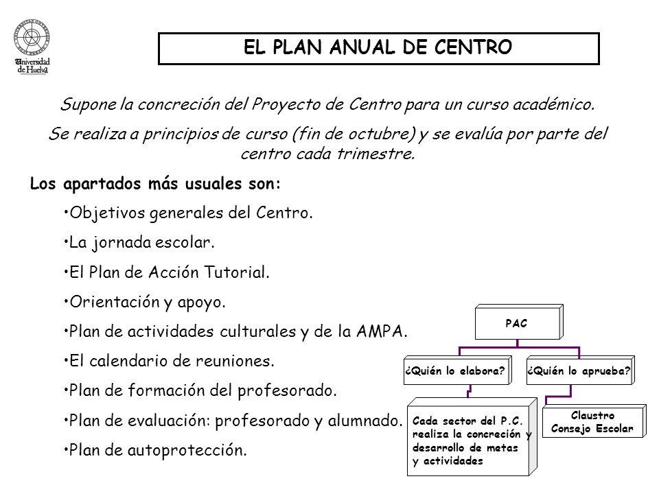 EL PLAN ANUAL DE CENTRO Supone la concreción del Proyecto de Centro para un curso académico. Se realiza a principios de curso (fin de octubre) y se ev