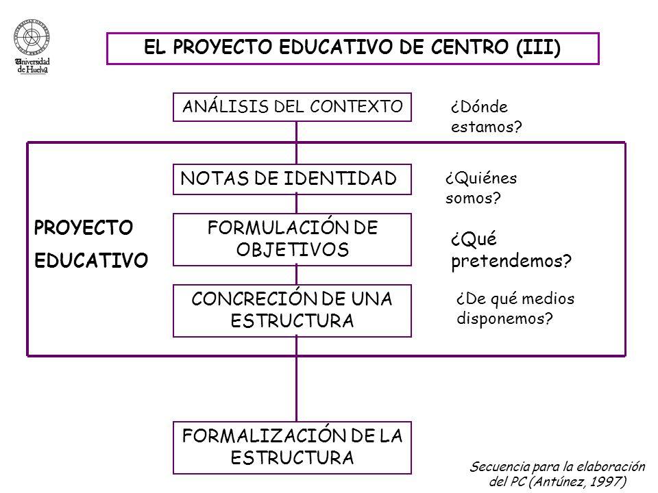 EL PROYECTO EDUCATIVO DE CENTRO (III) ANÁLISIS DEL CONTEXTO ¿Dónde estamos? PROYECTO EDUCATIVO NOTAS DE IDENTIDAD FORMULACIÓN DE OBJETIVOS CONCRECIÓN